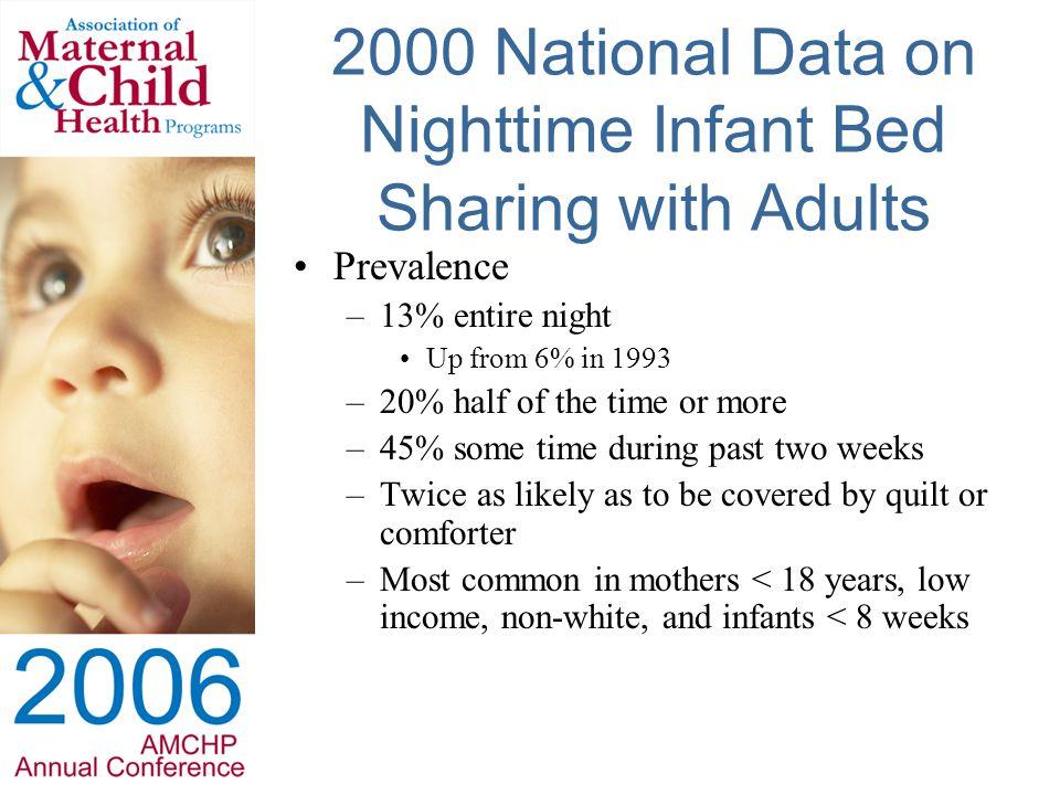 Unsafe Sleeping Deaths by Sleep Surface, Oklahoma, 2000-2003 Source: Oklahoma State Medical Examiner, n = 106