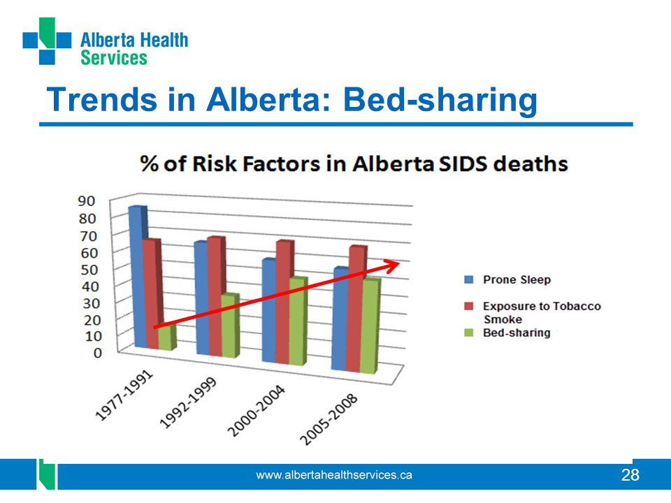 28 Trends in Alberta: Bed-sharing