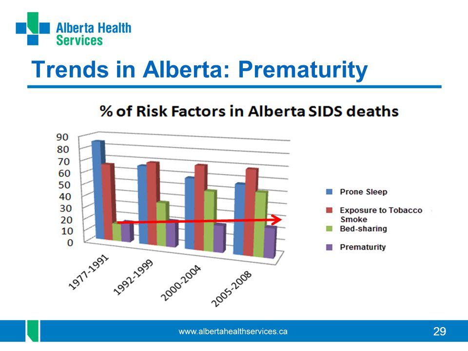 29 Trends in Alberta: Prematurity