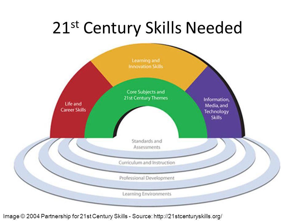 Image © 2004 Partnership for 21st Century Skills - Source: http://21stcenturyskills.org/ 21 st Century Skills Needed