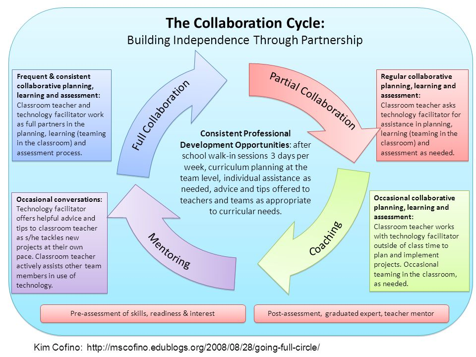 Frequent & consistent collaborative planning, learning and assessment: Classroom teacher and technology facilitator work as full partners in the planning, learning (teaming in the classroom) and assessment process.