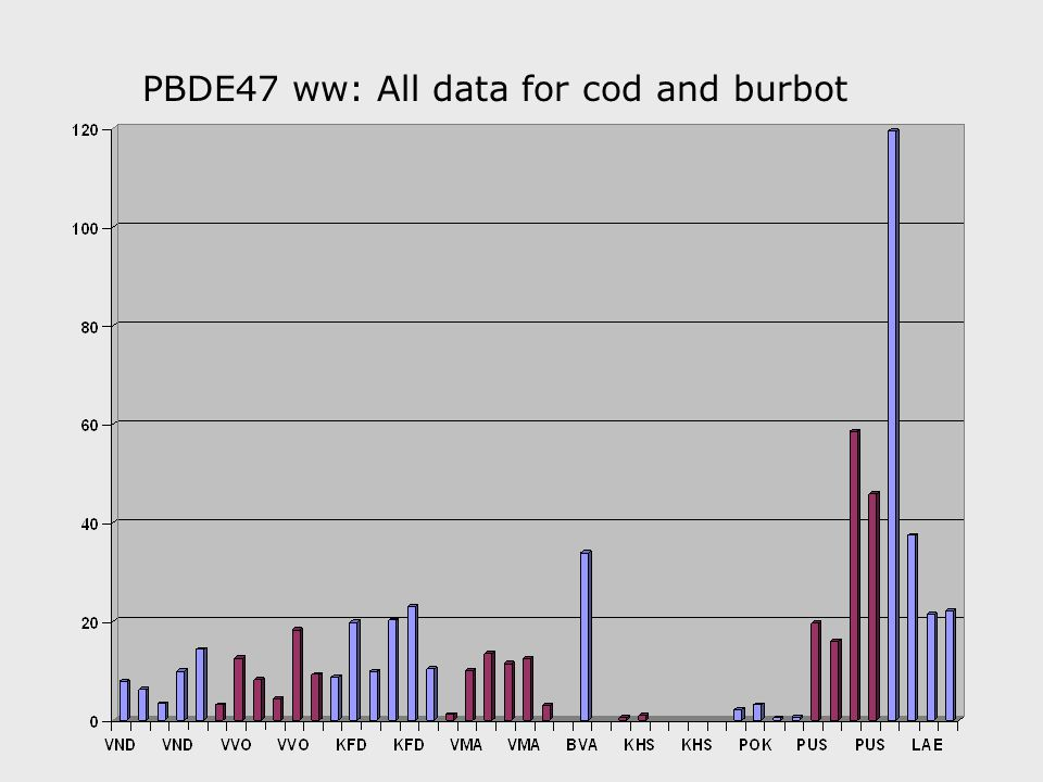 PCB153 ww: All data for cod and burbot