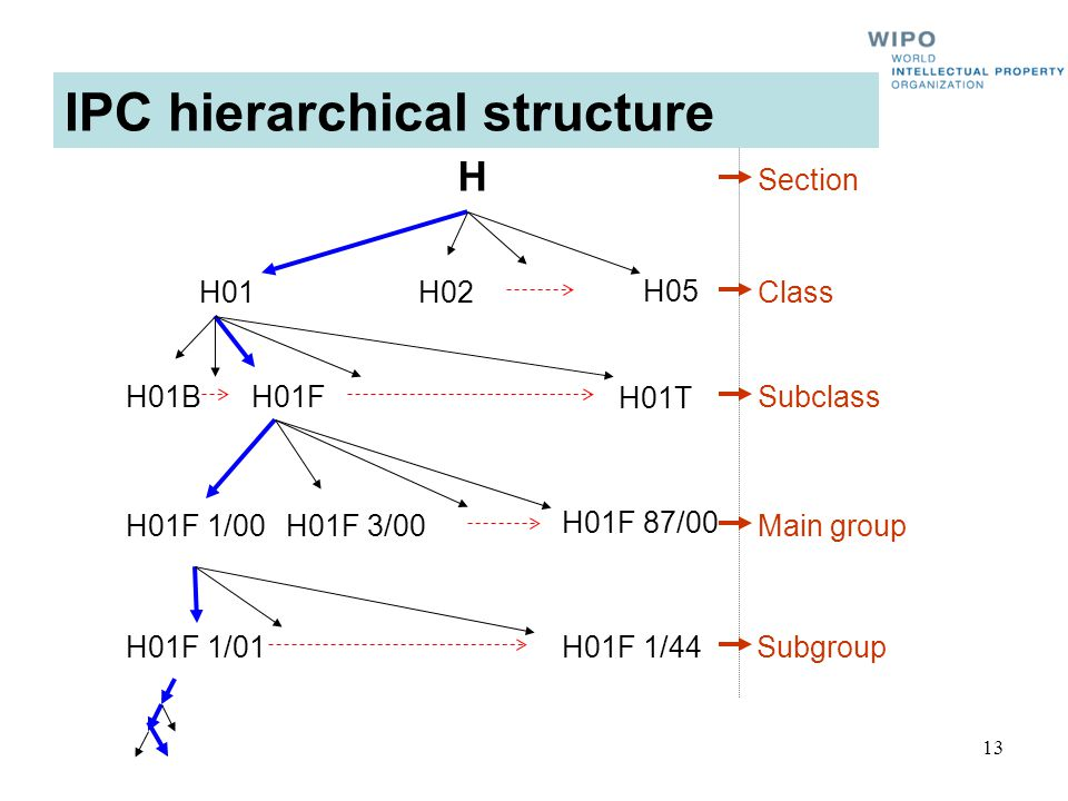 13 H01B H01F 1/00 H01F 1/01 H H01H02 H01F H05 H01F 3/00 H01F 87/00 H01F 1/44 Section Class Subclass Main group Subgroup H01T IPC hierarchical structure