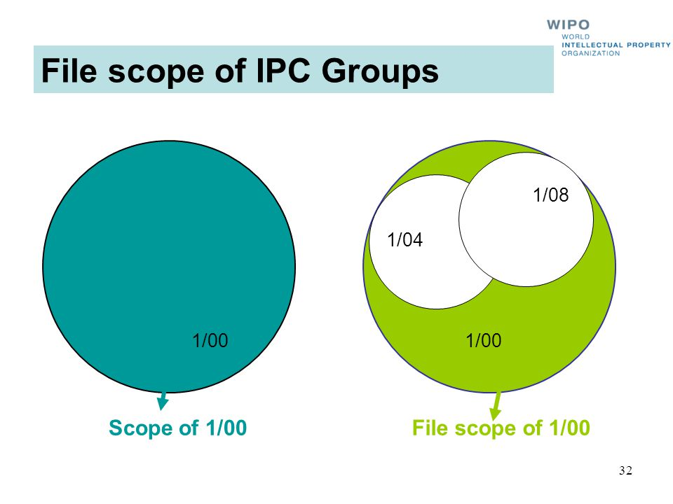 32 1/00 File scope of IPC Groups Scope of 1/00File scope of 1/00 1/00 1/04 1/08