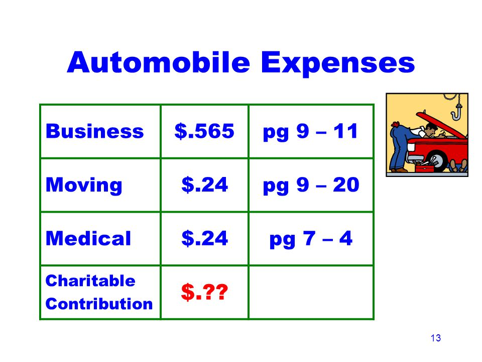 13 Automobile Expenses Business$.565pg 9 – 11 Moving$.24pg 9 – 20 Medical$.24pg 7 – 4 Charitable Contribution $.?? * agreement