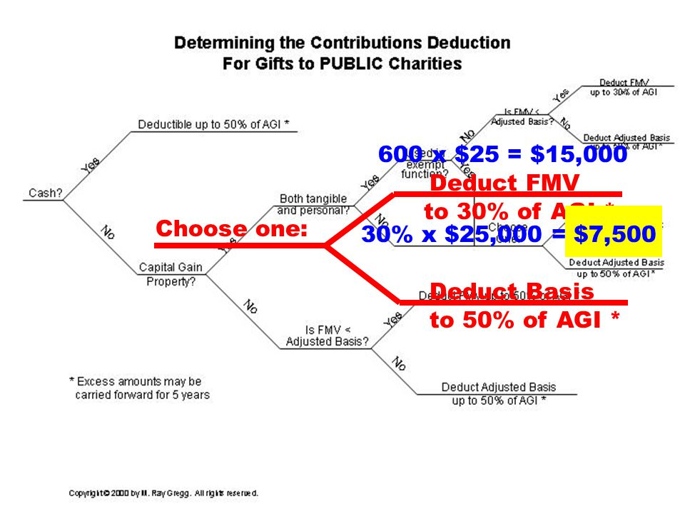 27 to 30% of AGI * Deduct FMV Choose one: Deduct Basis to 50% of AGI * 600 x $25 = $15,000 30% x $25,000 = $7,500