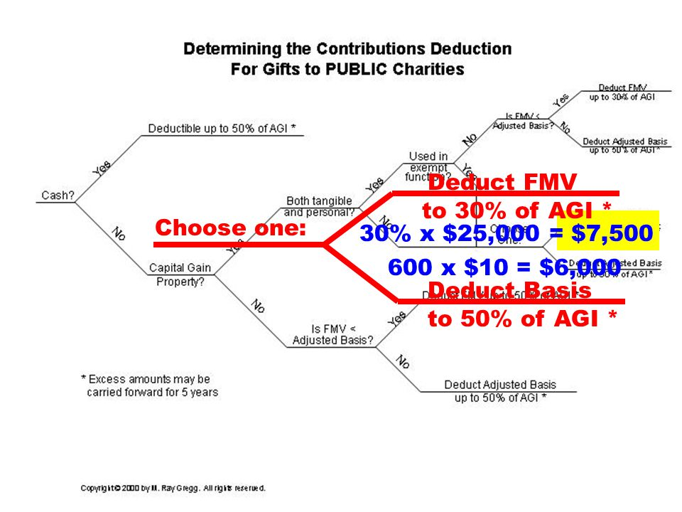 30 600 x $10 = $6,000 to 50% of AGI * Choose one: Deduct Basis to 30% of AGI * Deduct FMV 30% x $25,000 = $7,500