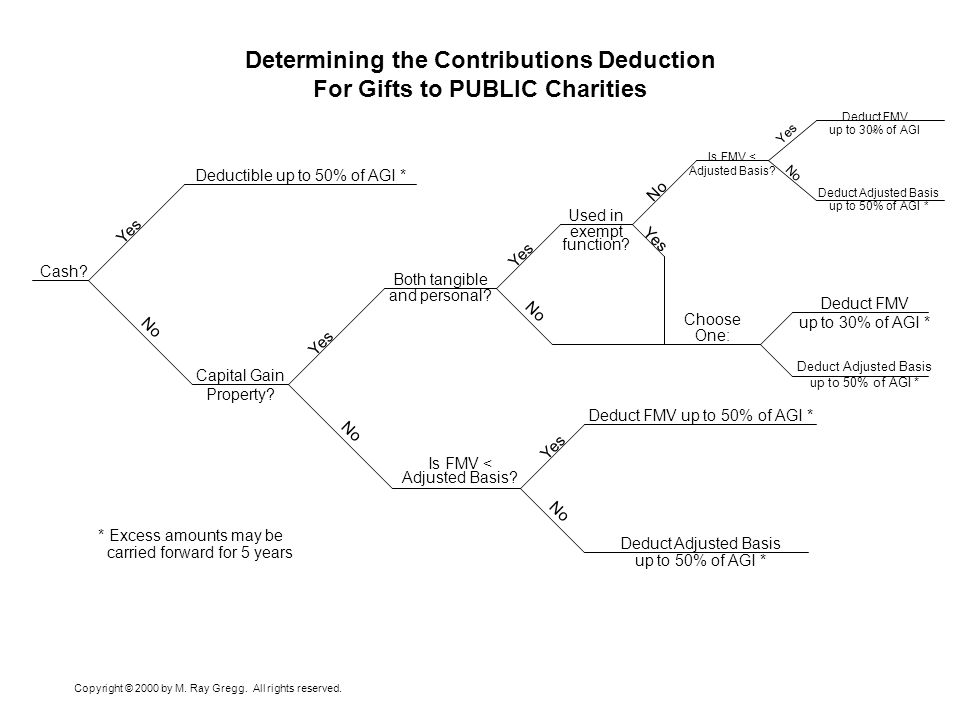 Determining the Contributions Deduction For Gifts to PUBLIC Charities Cash? Yes Deductible up to 50% of AGI * No Capital Gain Property? Yes No Both ta