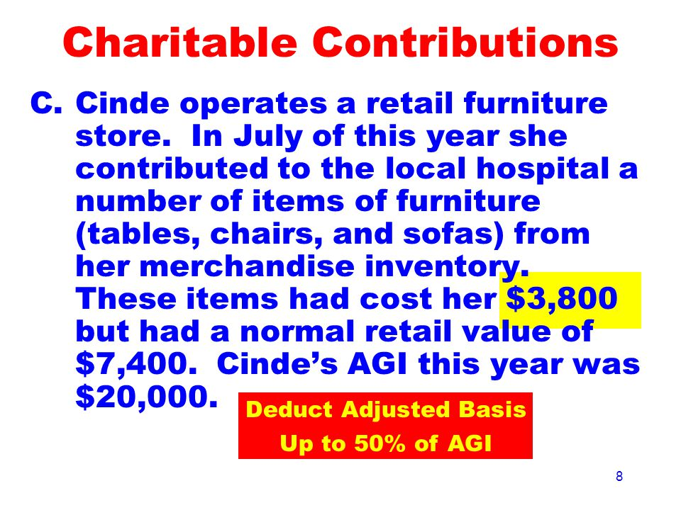 8 C.Cinde operates a retail furniture store. In July of this year she contributed to the local hospital a number of items of furniture (tables, chairs