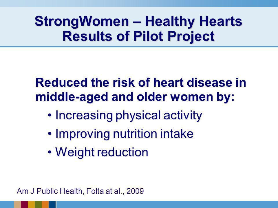 StrongWomen – Healthy Hearts Results of Pilot Project Reduced the risk of heart disease in middle-aged and older women by: Increasing physical activity Increasing physical activity Improving nutrition intake Improving nutrition intake Weight reduction Weight reduction Am J Public Health, Folta at al., 2009