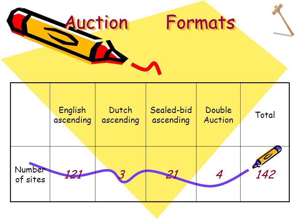 Auction Formats English ascending Dutch ascending Sealed-bid ascending Double Auction Total Number of sites 1213214142