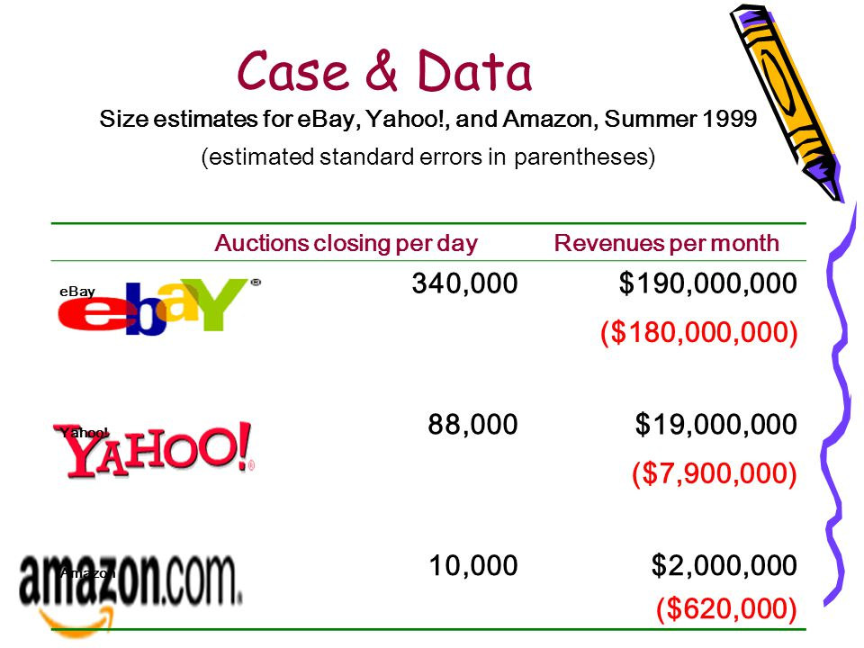Case & Data Size estimates for eBay, Yahoo!, and Amazon, Summer 1999 (estimated standard errors in parentheses) Auctions closing per dayRevenues per month eBay 340,000$190,000,000 ($180,000,000) Yahoo.