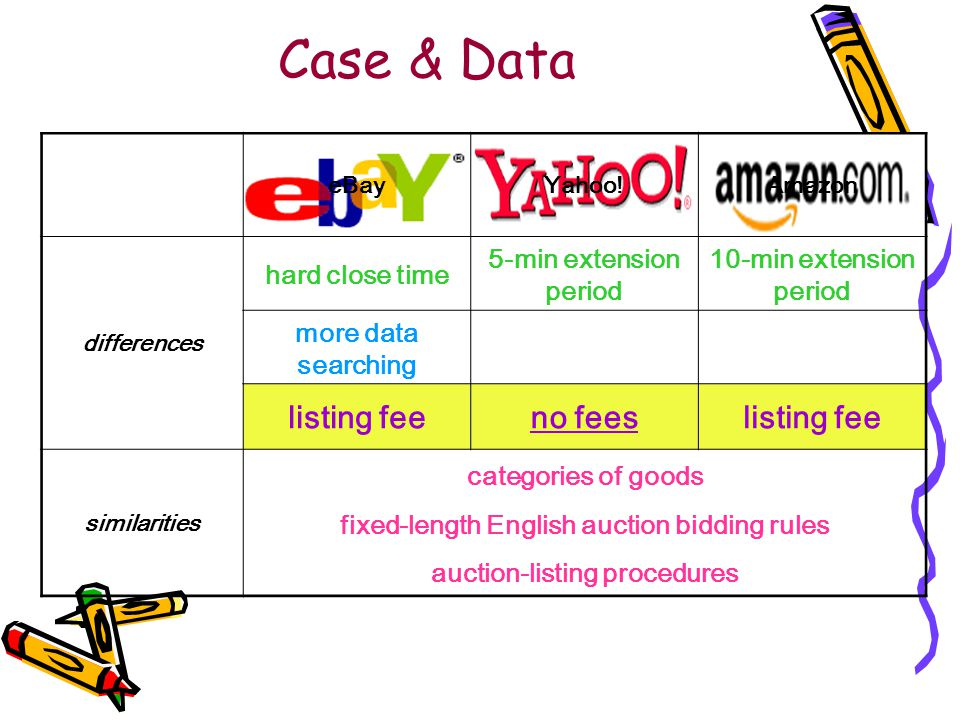 Case & Data eBayYahoo!Amazon differences hard close time 5-min extension period 10-min extension period more data searching listing feeno feeslisting fee similarities categories of goods fixed-length English auction bidding rules auction-listing procedures