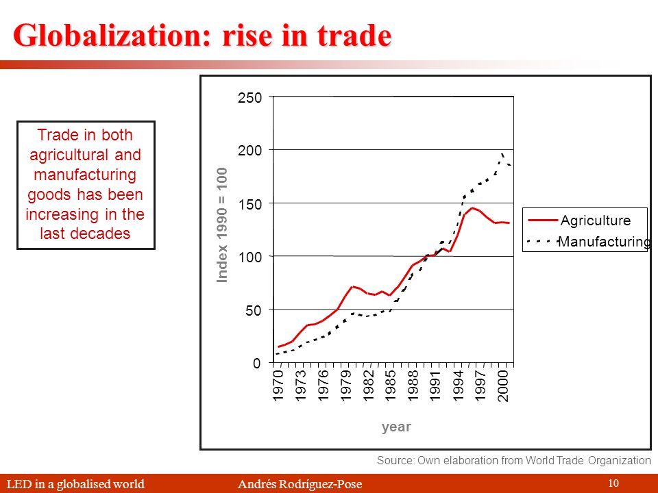 LED in a globalised world Andrés Rodríguez-Pose 10 Globalization: rise in trade Trade in both agricultural and manufacturing goods has been increasing in the last decades Source: Own elaboration from World Trade Organization