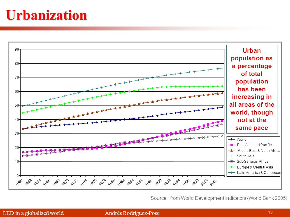 LED in a globalised world Andrés Rodríguez-Pose 12 Urbanization Source: from World Development Indicators (World Bank 2005) Urban population as a percentage of total population has been increasing in all areas of the world, though not at the same pace