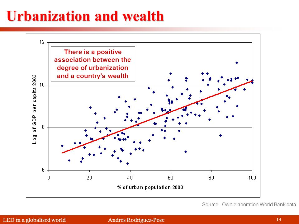 LED in a globalised world Andrés Rodríguez-Pose 13 Urbanization and wealth Source: Own elaboration World Bank data There is a positive association between the degree of urbanization and a countrys wealth