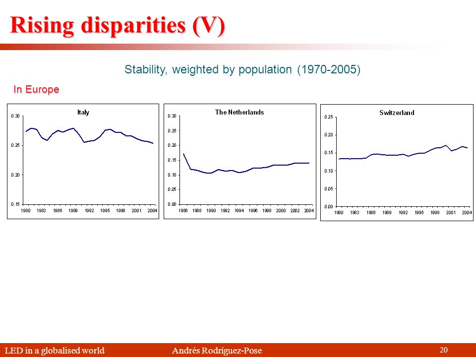 LED in a globalised world Andrés Rodríguez-Pose 20 Stability, weighted by population (1970-2005) Rising disparities (V) In Europe
