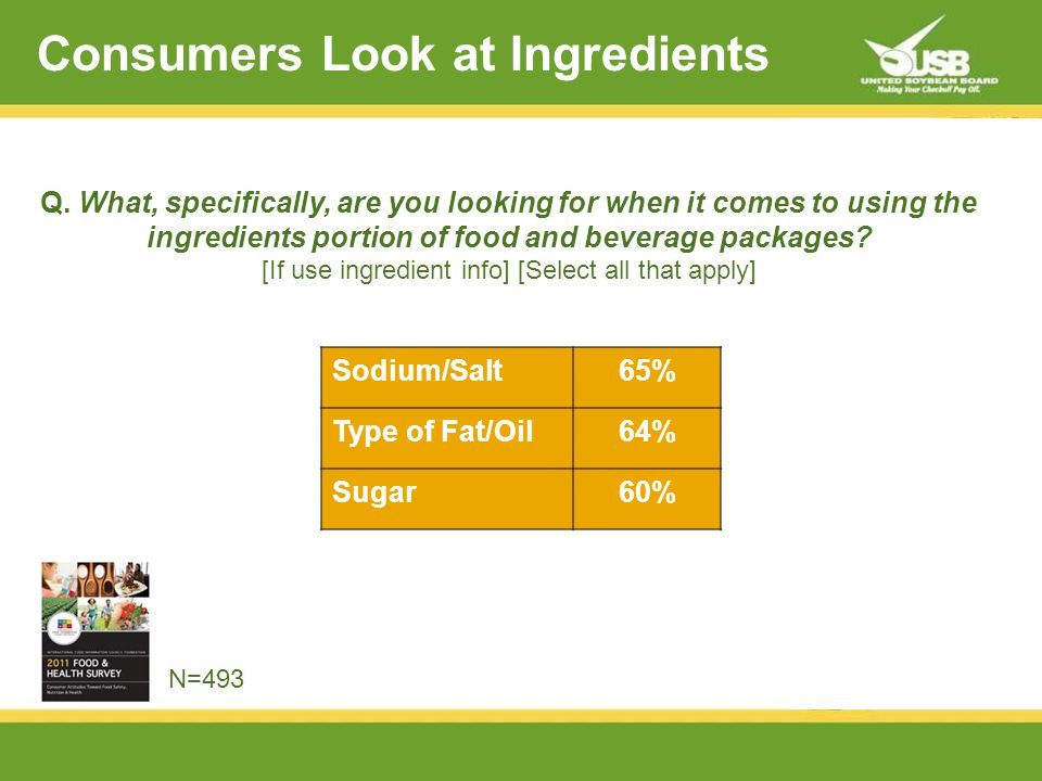 Consumers Look at Ingredients Sodium/Salt65% Type of Fat/Oil64% Sugar60% Q.