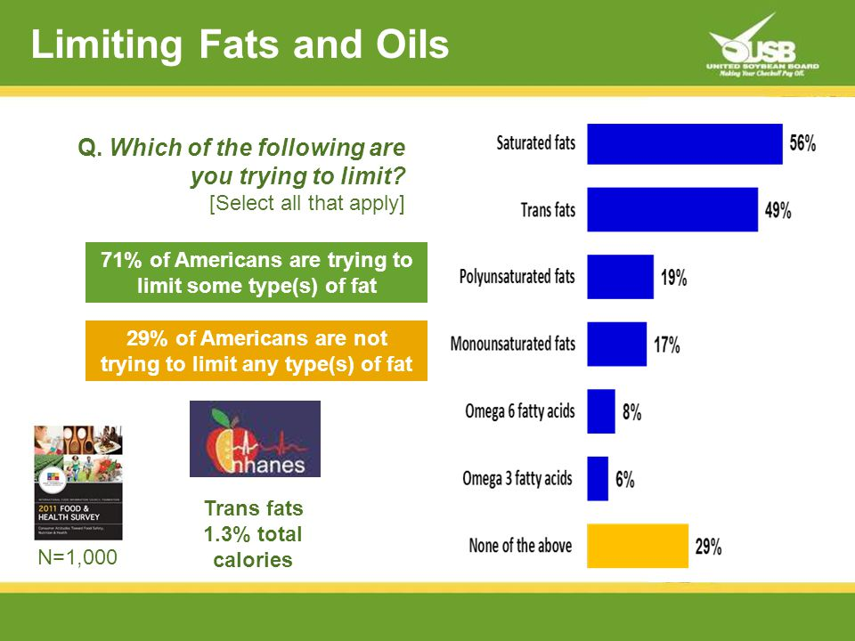 Limiting Fats and Oils 71% of Americans are trying to limit some type(s) of fat 29% of Americans are not trying to limit any type(s) of fat Q.