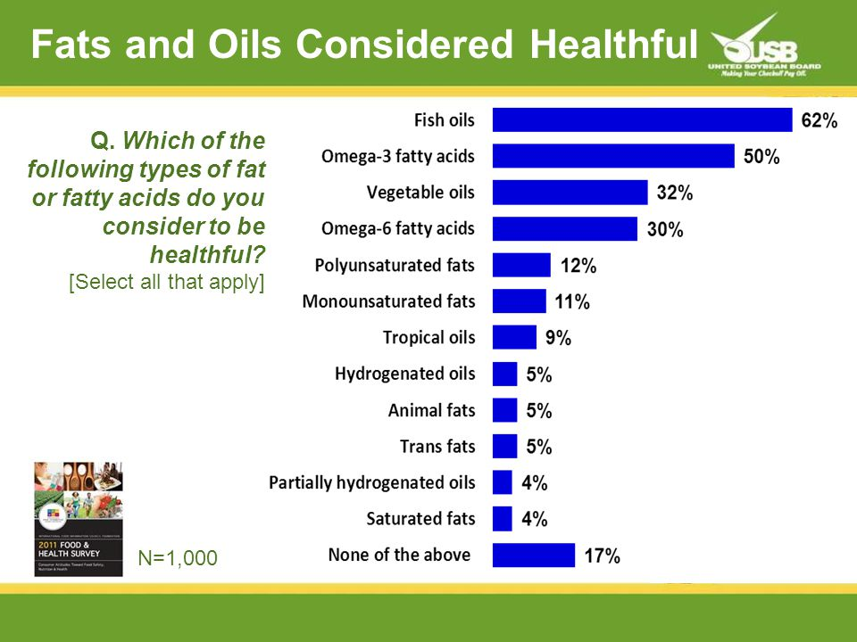 Fats and Oils Considered Healthful Q.
