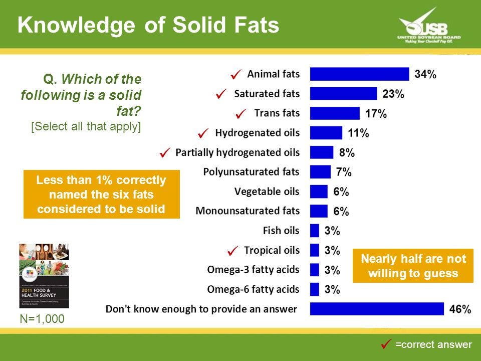 Knowledge of Solid Fats =correct answer Q. Which of the following is a solid fat.
