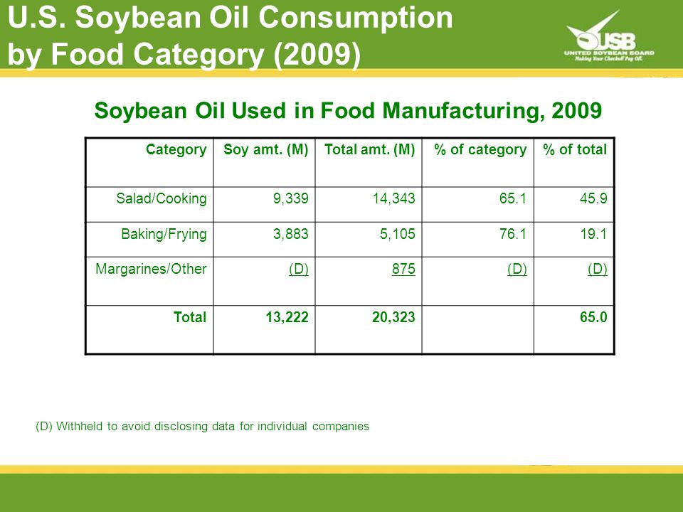 U.S. Soybean Oil Consumption by Food Category (2009) CategorySoy amt.