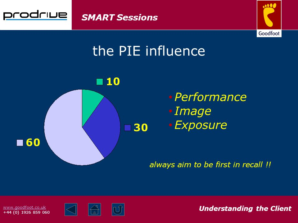 SMART Sessions Understanding the Client www.goodfoot.co.uk +44 (0) 1926 859 060 the PIE influence always aim to be first in recall !.