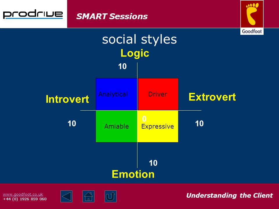 SMART Sessions Understanding the Client www.goodfoot.co.uk +44 (0) 1926 859 060 social styles Amiable Driver Analytical Expressive 10 Logic Extrovert Introvert Emotion 0
