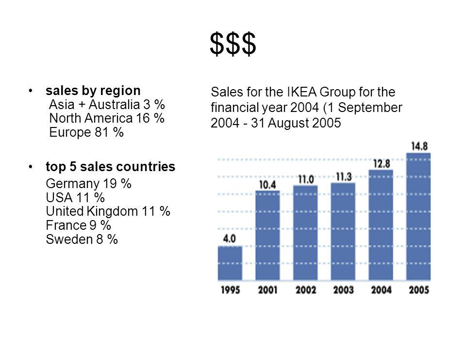 $$$ sales by region Asia + Australia 3 % North America 16 % Europe 81 % top 5 sales countries Germany 19 % USA 11 % United Kingdom 11 % France 9 % Swe
