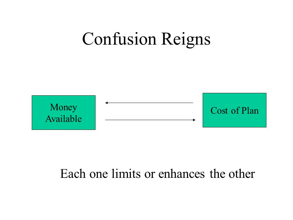 Confusion Reigns Money Available Cost of Plan Each one limits or enhances the other