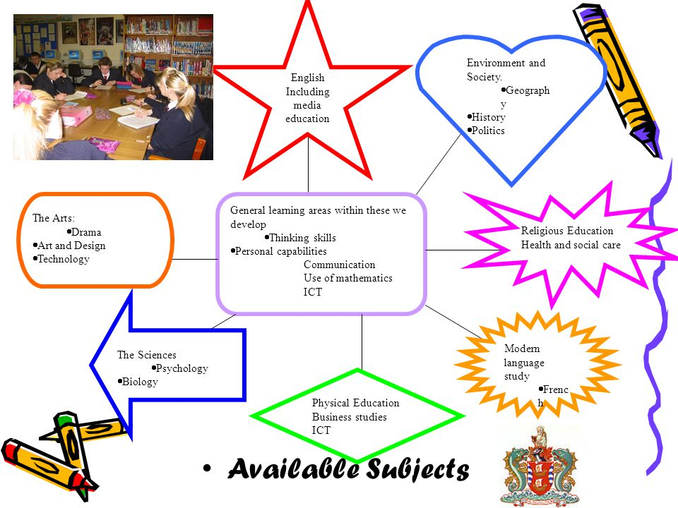 Available Subjects General learning areas within these we develop Thinking skills Personal capabilities Communication Use of mathematics ICT English I