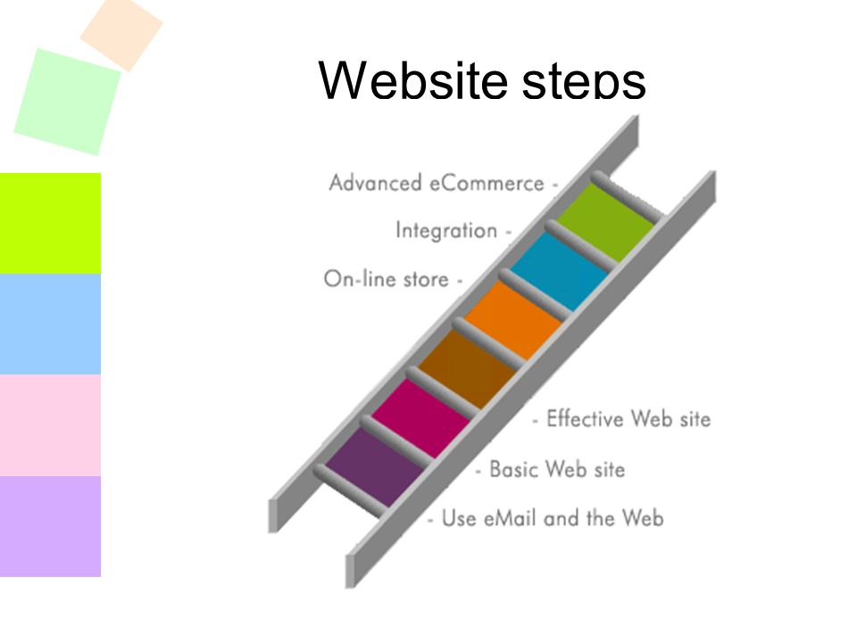 Website steps