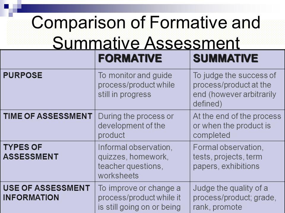 Comparison of Formative and Summative AssessmentFORMATIVESUMMATIVE PURPOSETo monitor and guide process/product while still in progress To judge the su