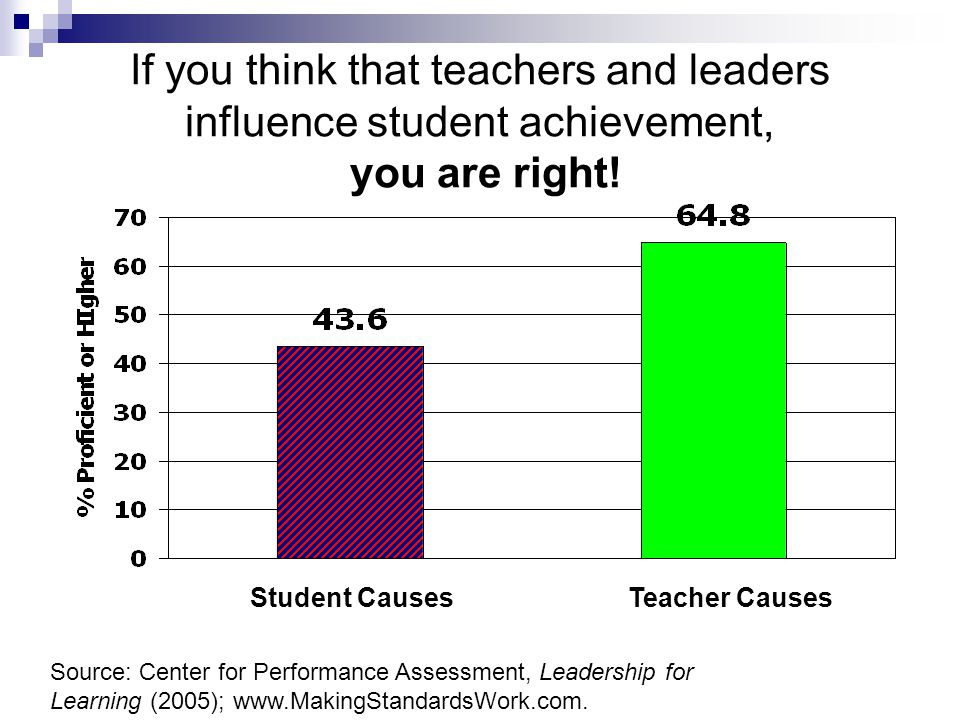 If you think that teachers and leaders influence student achievement, you are right! Source: Center for Performance Assessment, Leadership for Learnin