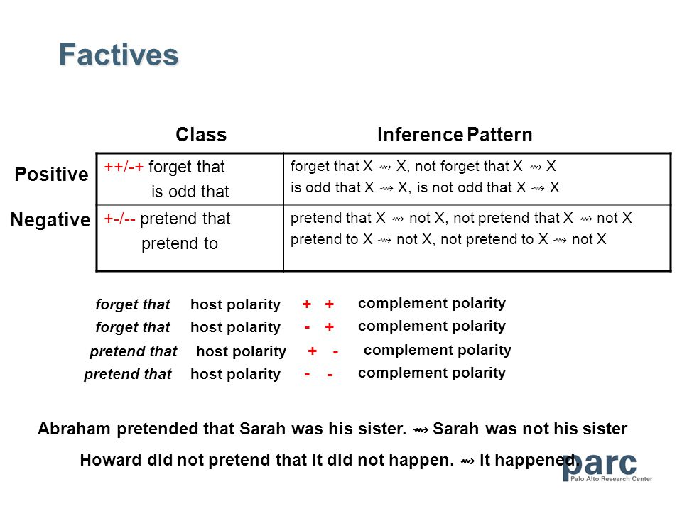 Factives ClassInference Pattern Positive Negative ++/-+ forget that is odd that forget that X X, not forget that X X is odd that X X, is not odd that