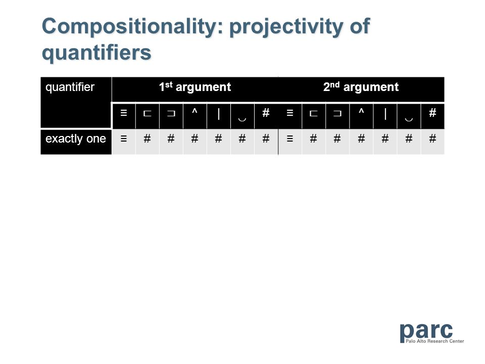 Compositionality: projectivity of quantifiers quantifier1 st argument2 nd argument ^|# ^|# exactly one############