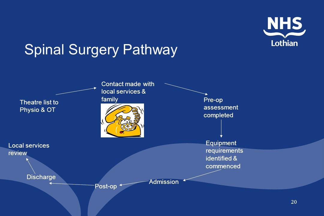 20 Spinal Surgery Pathway Theatre list to Physio & OT Contact made with local services & family Pre-op assessment completed Equipment requirements ide