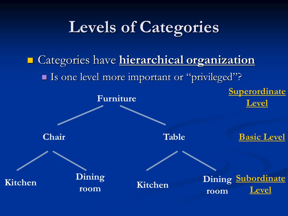 Categories have hierarchical organization Categories have hierarchical organization Is one level more important or privileged.