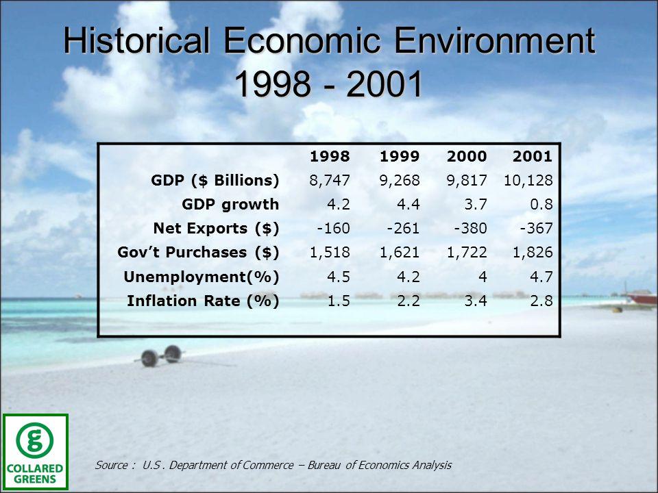 Historical Economic Environment 1998 - 2001 Source : U.S.