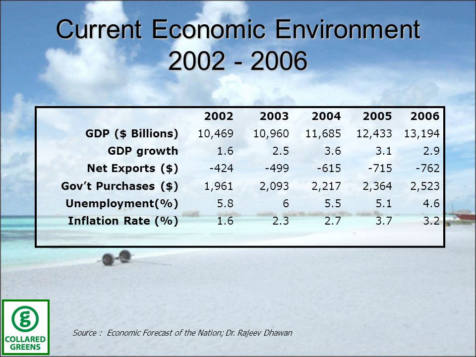 Current Economic Environment 2002 - 2006 Source : Economic Forecast of the Nation; Dr.