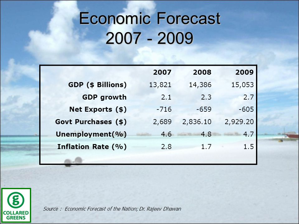 Economic Forecast 2007 - 2009 Source : Economic Forecast of the Nation; Dr.