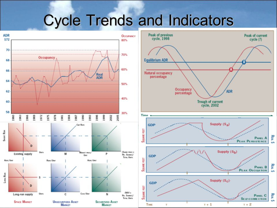 Cycle Trends and Indicators