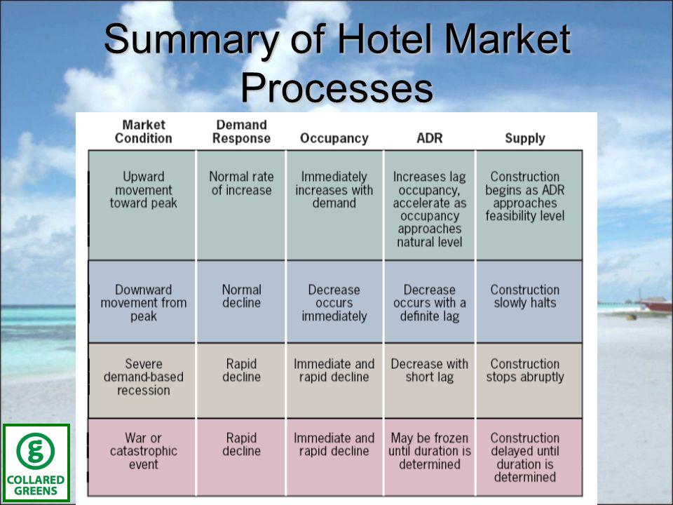 Summary of Hotel Market Processes