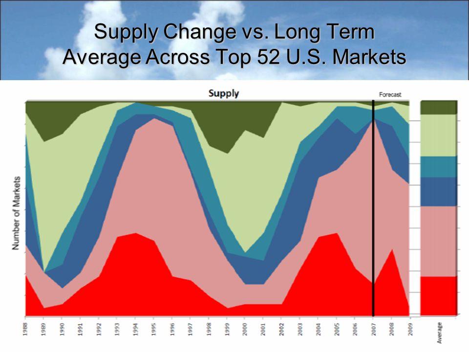 Supply Change vs. Long Term Average Across Top 52 U.S. Markets