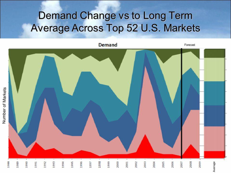 Demand Change vs to Long Term Average Across Top 52 U.S. Markets