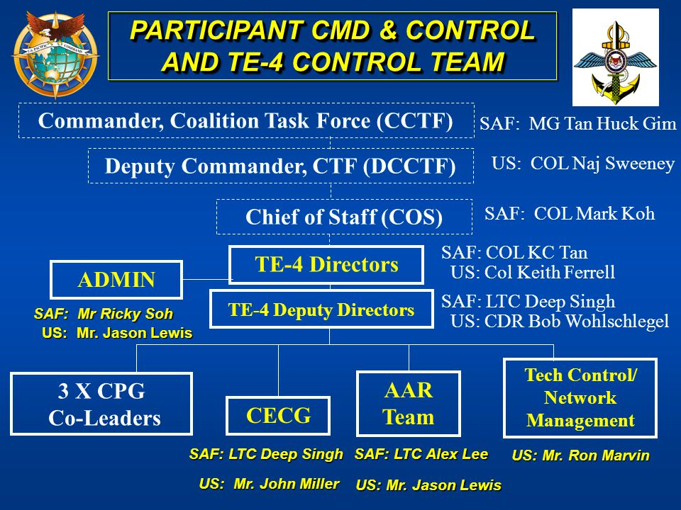 AAR Team CECG 3 X CPG Co-Leaders Tech Control/ Network Management Commander, Coalition Task Force (CCTF) SAF: COL KC Tan US: Col Keith Ferrell SAF: MG