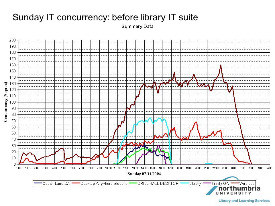 Sunday IT concurrency: before library IT suite