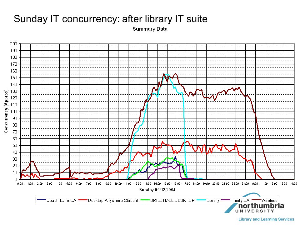 Sunday IT concurrency: after library IT suite
