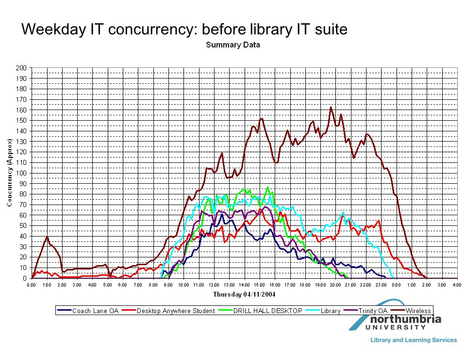 Weekday IT concurrency: before library IT suite