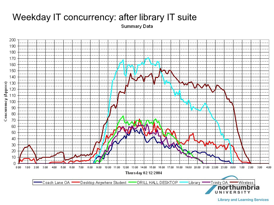 Weekday IT concurrency: after library IT suite